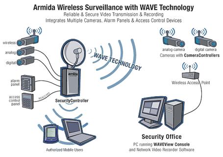 Wireless Surveillance Video